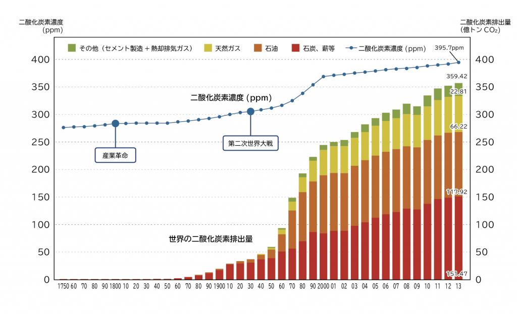 化石燃料等からの二酸化炭素排出量と大気中の二酸化炭素濃度の変化