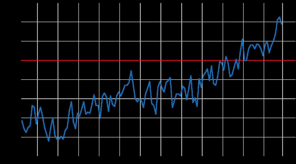 世界の9月平均気温の偏差変化