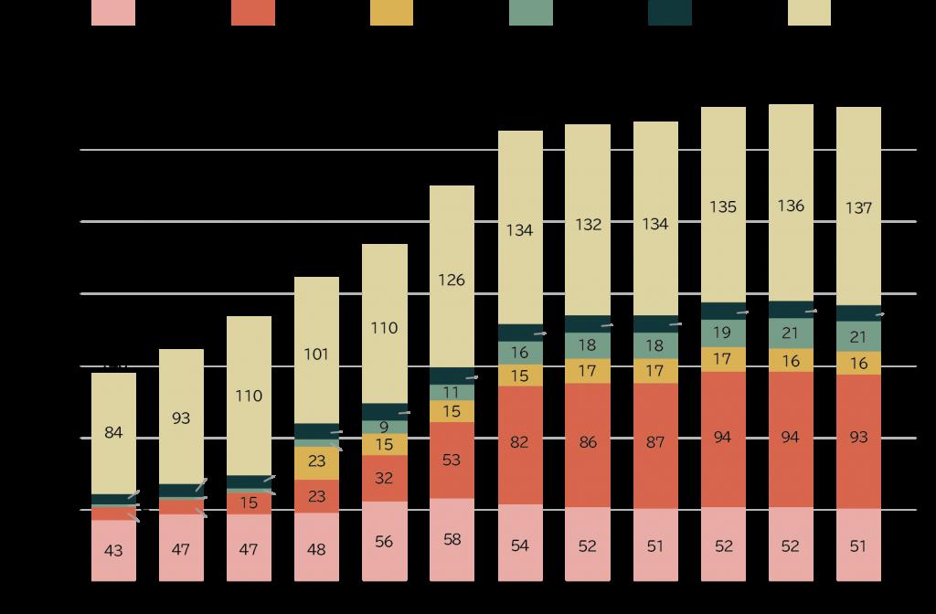各国の二酸化炭素排出量の推移
