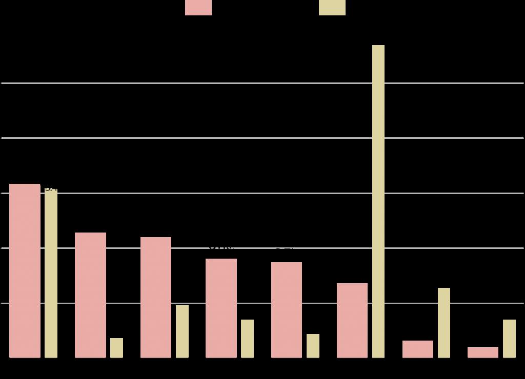 世界の二酸化炭素排出量に占める主要国の排出割合